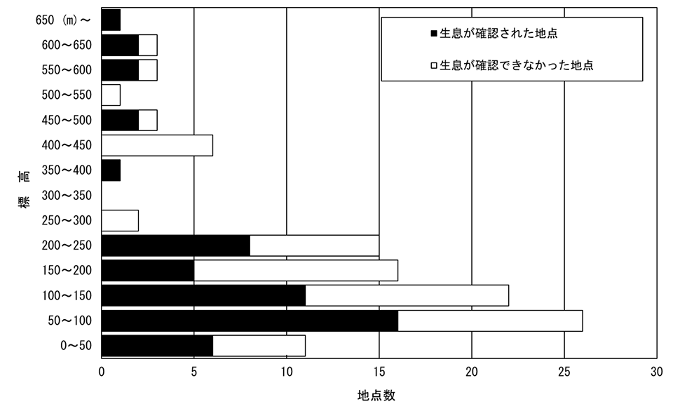 2000年に実施された小樽市内のニホンザリガニ調査の結果。住宅地が広がる丘陵地に多くの生息地が確認された。引用元:ニホンザリガニ調査グループ,2005